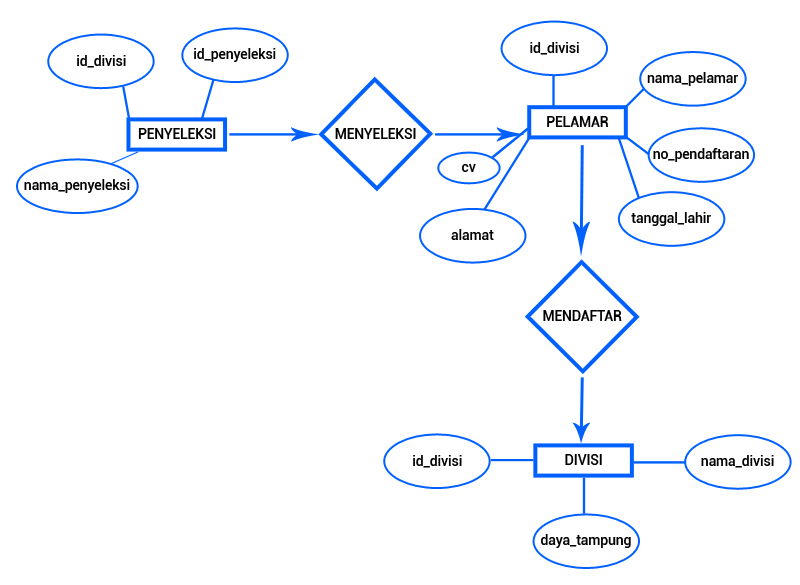 Tugas individu 1 aldo ginting entity relationship diagram erd ccuart Image collections
